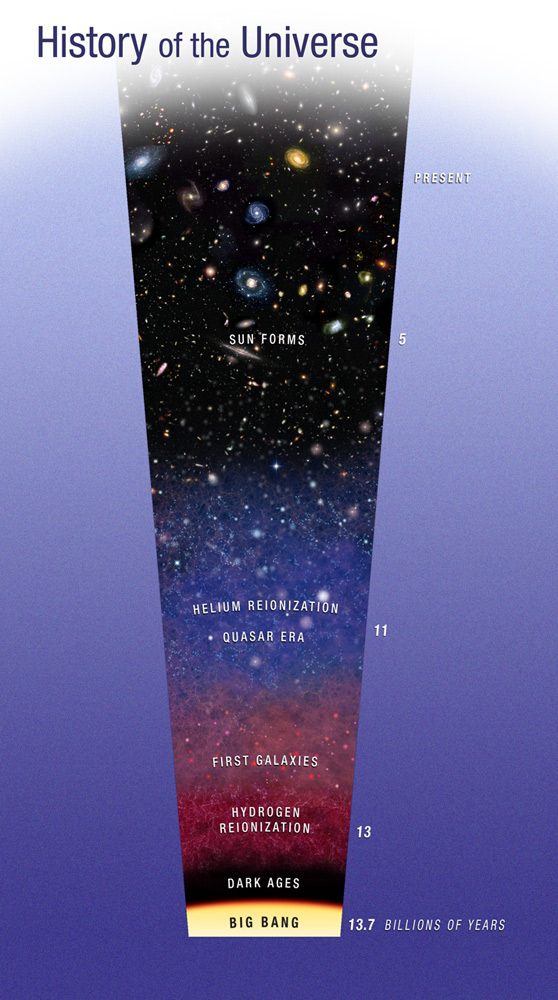 Hubble-universe