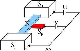 S-N-S junction