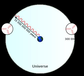 662px-Horizon_problem.svg