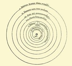 300px-Copernican_heliocentrism_diagram-2