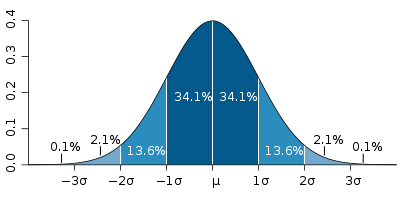 400px-Standard_deviation_diagram.svg_