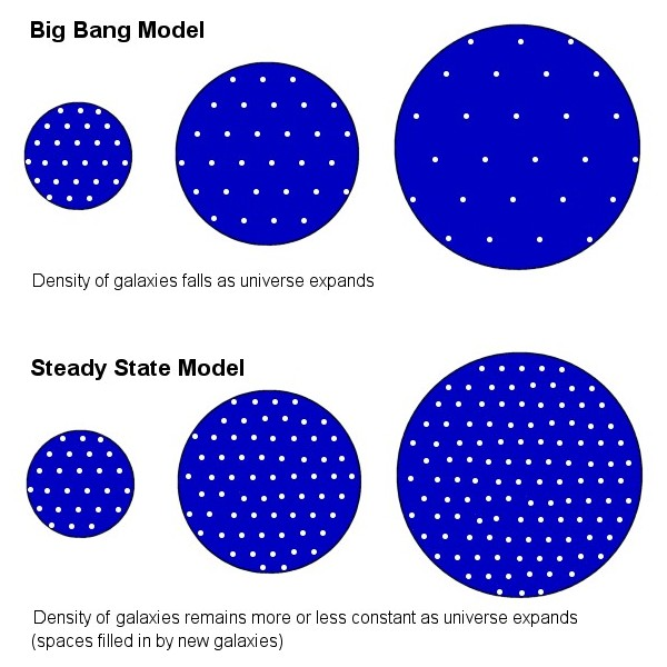 an analysis of the steady state model of the creation of universe The steady state universe is inherently unstable throughout all of space the instability of matter in space is clearly visible in the near field of our universe on the microscopic scale.