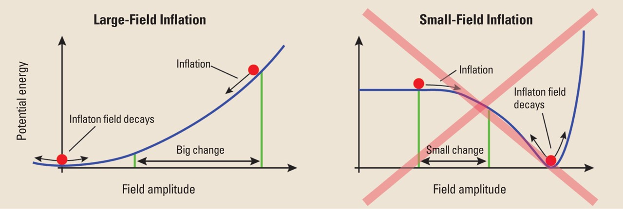 Asds model inflation