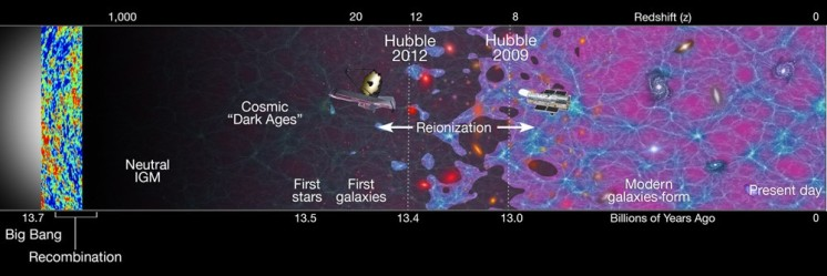 Figure 1: Cosmic timeline illustrated showing redshift across the top, and 'lookback' time to the big bang along the bottom. Credit: m.caltech.edu/file/6861
