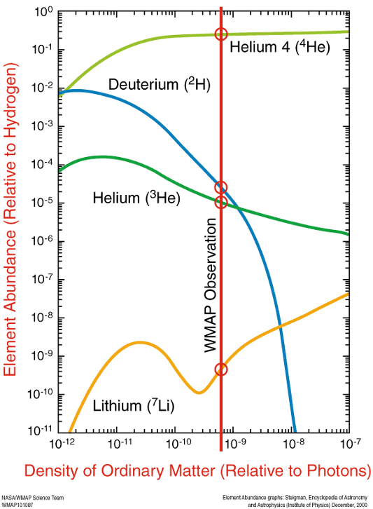 Figure 2: The alleged evolution of the light elements in the early universe. Density of Ordinary Matter is a proxy for time because, according to the theory, as the universe expands that density essentially decreases. The vertical red bar indicates the limit that the WMAP CMB observations can 'see'.