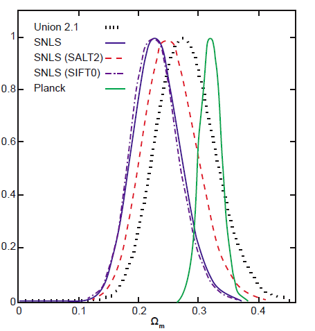Figure 1: Normal distributions of current epoch matter density of the universe (Ωm) determined from different astrophysical data sets. Relevant to this discussion are Union 2.1 (black dotted middle curve), Combined SNLS (blue solid left curve) and Planck CMB (green solid right curve). Ref 17.