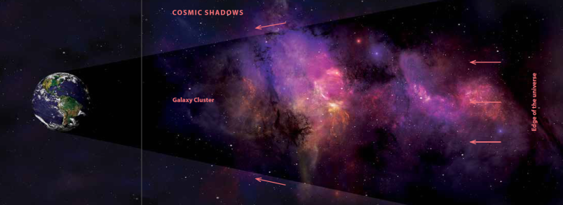 Figure 2: CMB radiation should cast a shadow in the foreground of galaxy clusters, but it does not.