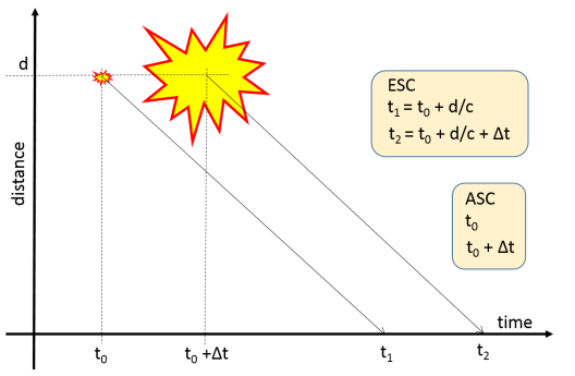 Figure 4: Graphical representation of when a supernova and its remnant are observed at Earth