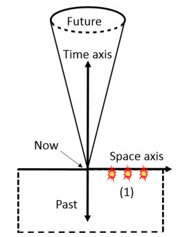 Figure 2: Light-cone drawn in 2D where the Anisotropic Synchrony Convention (ASC) is assumed. Speed of light is the one-way speed and it is chosen to be infinite towards the observer, which means it must be ½c away from the observer. The slopes of the past and future light-cones are determined by these assumed one-way speeds. The bottom (past) light-cone becomes a cylinder of infinite dimensions and is indicated by the broken lines on three sides.