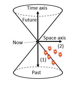 Figure 1: Light-cone drawn in 2D where the Einstein Synchrony Convention (ESC) is assumed. Speed of light is the finite two-way speed c. The slope of the cone is determined by the speed c. The other two spatial dimensions are suppressed.