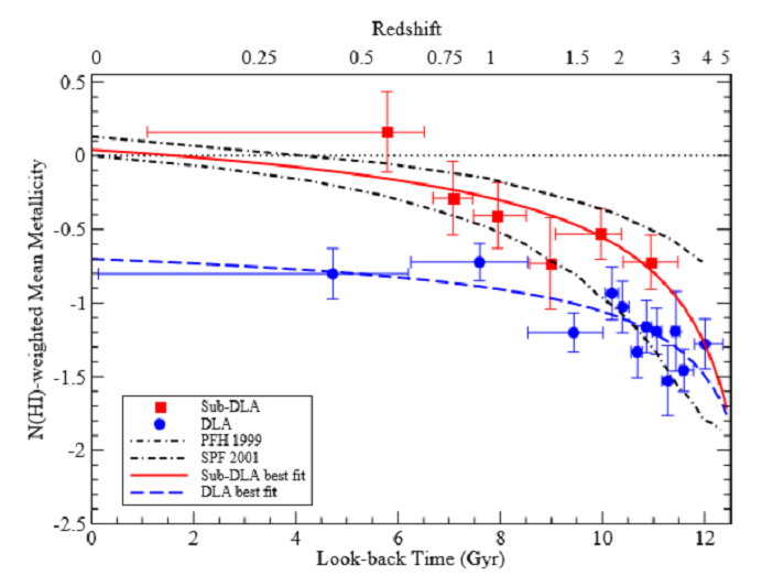 Figure 1. N(H I) column density weighted mean metallicity vs redshift and alleged look-back time (in Gyr) for two types of galaxies, one metal rich (Sub DLA's) and the other metal deficient, (DLA's). Zero metallicity (logarithmic scale) is that of the Sun.10 Formally, log N(H I) is estimated from ratios of species X/Y in the source compared to that of the sun. For example, log (NFe/NH)(star) - log (NFe/NH)sun.