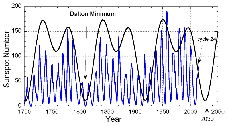 Plot Sunspots year data 2 periods 2