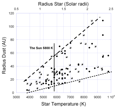 Figure 1: The characteristic radius of dust seen around many stars observed within 100 pc of Earth. Left axis is the characteristic radius to the dust from the parent star. The bottom axis is the temperature of the star (black circles) and the top axis is the radius of the star (open squares).