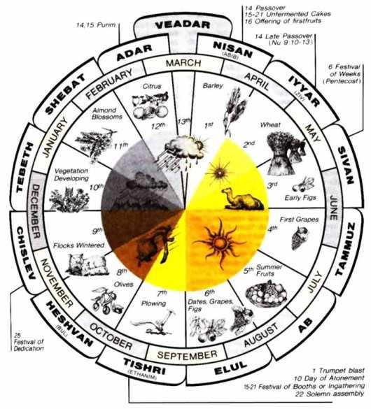Jewish calendar Credit: http://www.snipview.com/q/Hebrew_calendar