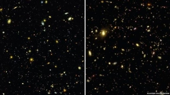 Figure 2: The real Universe photographed by the Hubble telescope is on the left. On the right is what emerges from the simulation. Credit Ref. 2.