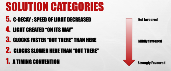 Solution categories