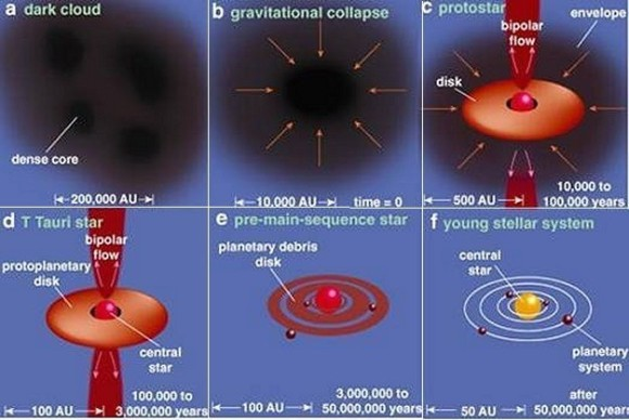 Figure 3: The telling of the story of star formation (Source: Spitzer Science Center. See Ref. 3.).