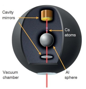 Figure 3: Schematic of UC Berkeley experiment to detect chameleons. If they exist, they are proposed to have a very small effect on the gravitational attraction between caesium atoms and an aluminium sphere. Ref. 9.