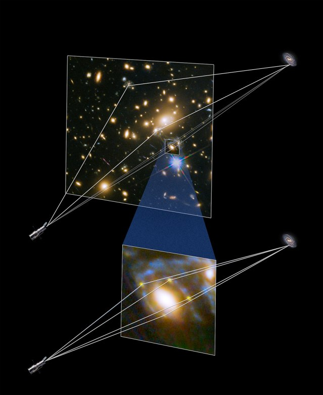 This illustration shows how four different images of the same supernova were created when its light was distorted and magnified by the huge galaxy cluster MACS J1149+2223 in front of it. The light has been magnified and distorted due to gravitational lensing and as a result the images are arranged around the elliptical galaxy in a formation known as an Einstein cross. The massive galaxy cluster focuses the supernova light along at least three separate paths, and then when one of those light paths happens to be precisely aligned with a single elliptical galaxy within the cluster, a secondary lensing effect occurs. The dark matter associated with the elliptical galaxy bends and refocuses the light into four more paths, generating the rare Einstein cross pattern that the team observed.