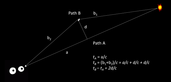 Path A and B illustrated