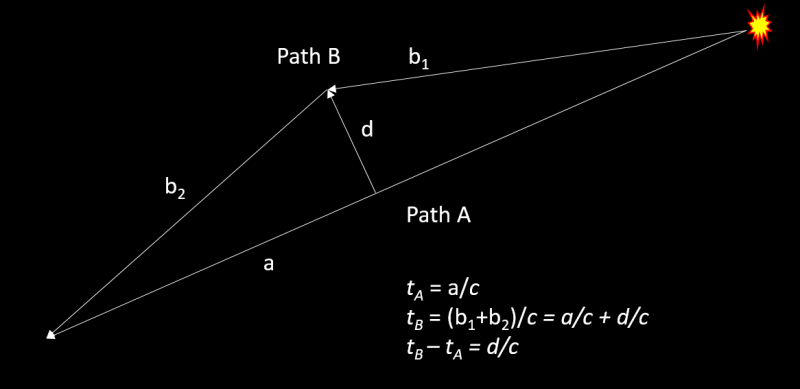 Path A and B