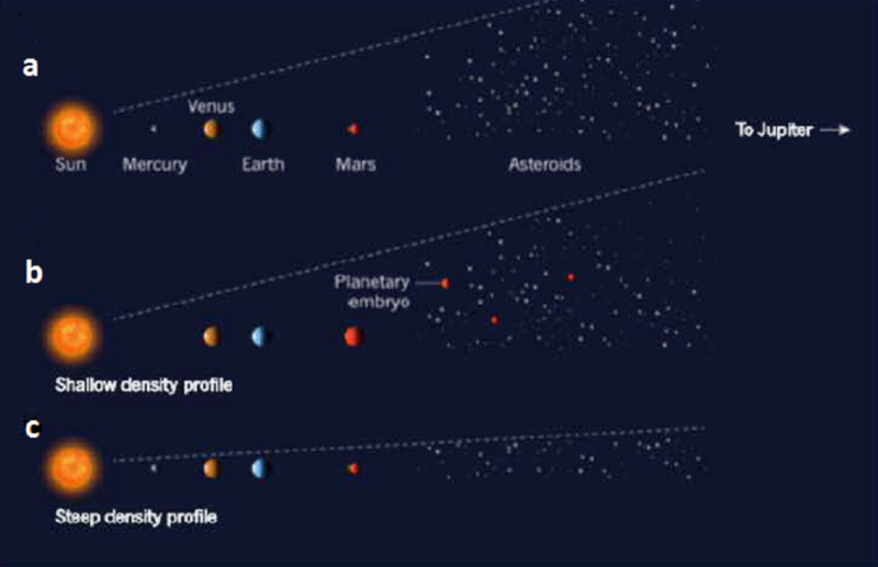 inner solar system asteroid distribution - photo #27