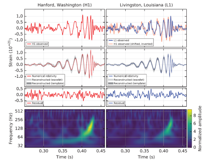 Figure 1: The gravitational-wave event GW150914 observed by the LIGO Hanford (H1, left column panels) and Livingston (L1, right column panels) detectors. Times are shown relative to 14 September 2015 at 09:50:45 UTC. For visualization, all time series are filtered with a 35–350 Hz bandpass filter to suppress large fluctuations outside the detectors' most sensitive frequency band, and band-reject filters to remove the strong instrumental spectral lines. Top row, left: H1 strain. Top row, right: L1 strain. GW150914 arrived first at L1 and 6.9 ms later at H1; for a visual comparison, the H1 data are also shown, shifted in time by this amount and inverted (to account for the detectors' relative orientations). Second row: Gravitational-wave strain projected onto each detector in the 35–350 Hz band. Solid lines show a numerical relativity waveform for a system with parameters consistent with those recovered from GW150914 confirmed to 99.9% by an independent calculation (details in original). Shaded areas show 90% credible regions for two independent waveform reconstructions. One (dark gray) models the signal using binary black hole template waveforms. The other (light gray) does not use an astrophysical model, but instead calculates the strain signal as a linear combination of sine-Gaussian wavelets. These reconstructions have a 94% overlap. Third row: Residuals after subtracting the filtered numerical relativity waveform from the filtered detector time series. Bottom row: A time-frequency representation of the strain data, showing the signal frequency increasing over time. (Caption edited from the original, Ref. 6)