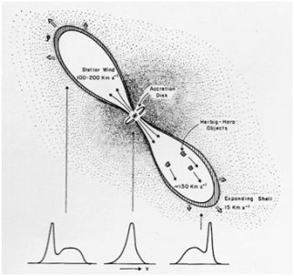 Figure 2: A model of a T Tauri star with an accretion disk. The Doppler effect seen in the emission line spectra are shown below consistent with one jet projected towards us and one away. The stellar wind is powered by the rotation of the system through the poles. From page 473 of Carroll & Ostlie (1st Ed.).