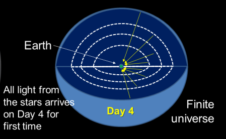Figure 1: A finite near galactocentric universe is shown with the earth near the centre. Light from all galaxies and stars arrives sometime during Day 4 of Creation week for the first time. Under the ASC model, to a hypothetical earth-bound observer the creation of stars was timed by when their light first arrived at the earth.
