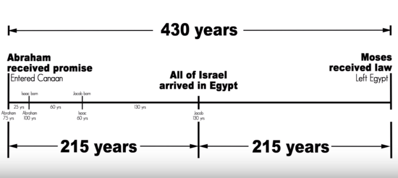 430 year timing