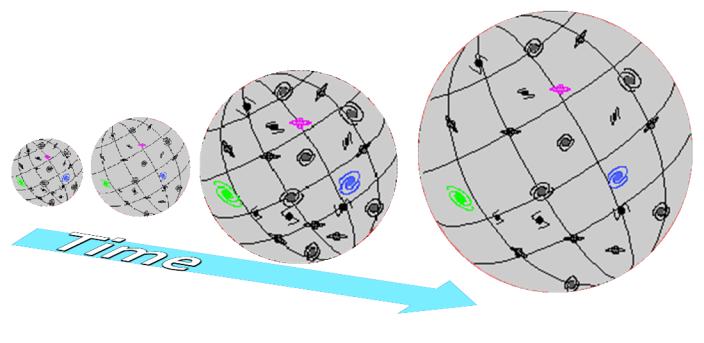 Figure 3: Lemaitre took Einstein's finite unbounded static universe and had it expanding as a function of time (time runs left to right). This artist conception is off an orb growing in size where the galaxies are represented on the surface of the expanding orb. This is the balloon analogy for the big bang expanding universe where 2D surface represents the 3D space.